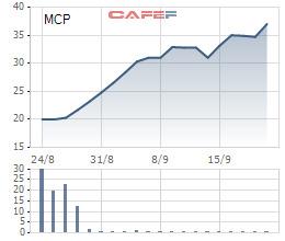 Hàng loạt cổ phiếu tăng gấp đôi, gấp ba trong thời gian qua - Ảnh 3.