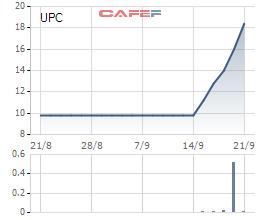Hàng loạt cổ phiếu tăng gấp đôi, gấp ba trong thời gian qua - Ảnh 4.