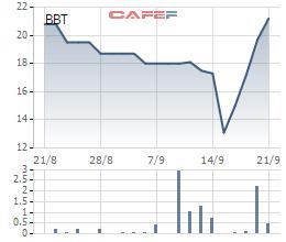 Hàng loạt cổ phiếu tăng gấp đôi, gấp ba trong thời gian qua - Ảnh 5.