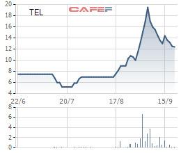 Hàng loạt cổ phiếu tăng gấp đôi, gấp ba trong thời gian qua - Ảnh 6.