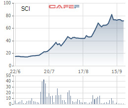 Hàng loạt cổ phiếu tăng gấp đôi, gấp ba trong thời gian qua - Ảnh 9.