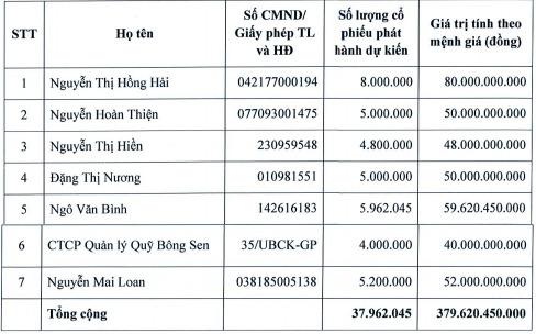 Y tế Việt Mỹ (AMV) triển khai phương án phát hành riêng lẻ 38 triệu cổ phiếu tăng VĐL lên gấp đôi - Ảnh 1.
