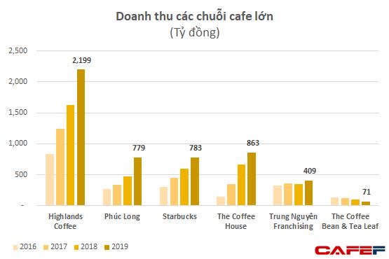 Cuộc chiến chuỗi cafe: Phúc Long, Starbucks tăng tốc, The Coffee House đột ngột lỗ lớn, Trung Nguyên đều đặn lỗ - Ảnh 1.