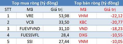 Khối ngoại mua ròng phiên thứ 3 liên tiếp, VN-Index bứt phá mạnh trong phiên 23/9 - Ảnh 1.