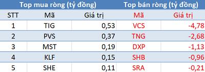 Khối ngoại mua ròng phiên thứ 3 liên tiếp, VN-Index bứt phá mạnh trong phiên 23/9 - Ảnh 2.