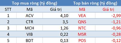 Khối ngoại mua ròng phiên thứ 3 liên tiếp, VN-Index bứt phá mạnh trong phiên 23/9 - Ảnh 3.