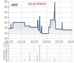 Merufa dự kiến phát hành cổ phiếu thưởng tỷ lệ 70%, tận dụng thời cơ để đầu tư thêm phân xưởng sản xuất găng tay - Ảnh 1.