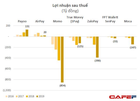 Cuộc chiến đốt tiền của ví điện tử MoMo, ZaloPay, AirPay: Càng làm càng lỗ, chi mạnh để đón sóng lớn giai đoạn 2020-2030 - Ảnh 3.