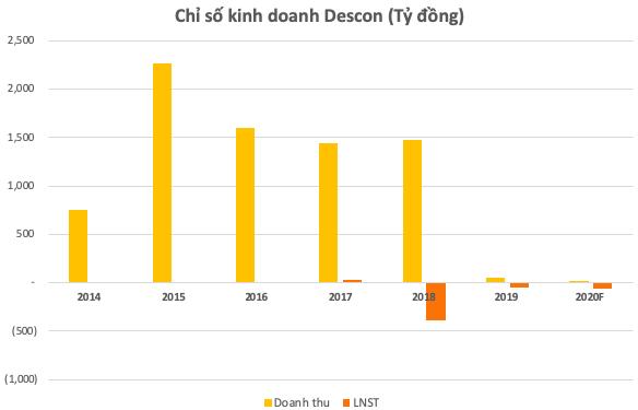 Descon lỗ luỹ kế hơn 380,5 tỷ, trình kế hoạch niêm yết trở lại và sự tái xuất bất ngờ của ông Trịnh Thanh Huy trong HĐQT - Ảnh 1.