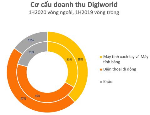 Digiworld (DGW): Thị giá liên tục tăng trưởng bất chấp Covid-19, những triển vọng kinh doanh liệu đã phản ánh hết vào giao dịch cổ phiếu? - Ảnh 3.