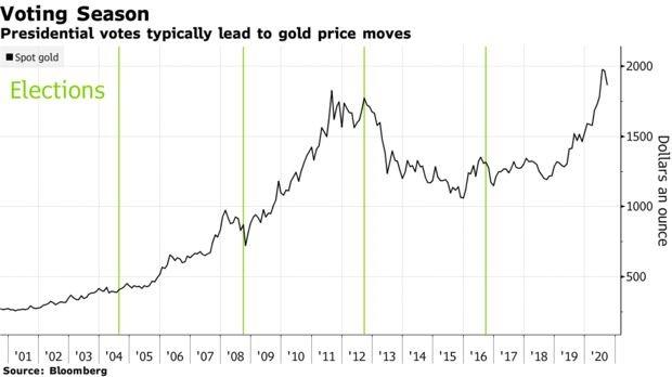 Đà tăng liên tục giảm nhiệt, 5 biểu đồ này sẽ cho thấy giá vàng thăng hoa hay lao dốc trong thời gian tới - Ảnh 5.