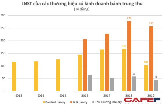 Từng được ví von làm một vụ ăn cả năm, thị trường bánh trung thu ngày càng eo hẹp: Doanh thu ACB, Thu Hương, Brodard Bakery lần đầu sụt giảm sau nhiều năm tăng trưởng - Ảnh 1.