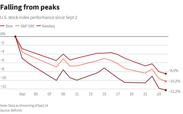 Điều ẩn sau đà giảm liên tục của Phố Wall từ đầu tháng 9 - Ảnh 1.