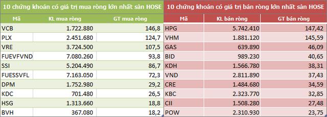 Khối ngoại mua ròng trở lại 23 tỷ đồng trong tuần 21-25/9, gom mạnh VCB, PLX và VRE - Ảnh 2.