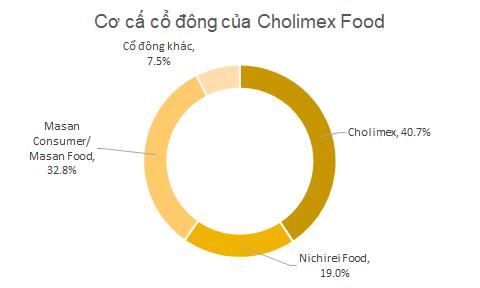 Sau 6 năm từ chối đề nghị thâu tóm của Masan, lãi của Cholimex Food tăng gấp 4 lần, đứng trong top lợi nhuận ngành thực phẩm - Ảnh 1.