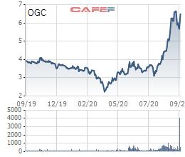 Mua cổ phiếu xử lý nợ, HDBank trở thành cổ đông lớn của Ocean Group - Ảnh 1.