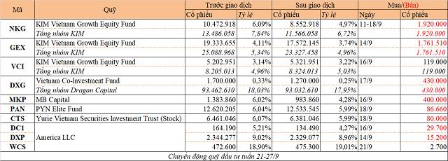 Chuyển động quỹ đầu tư tuần 21-27/9: Quỹ KIM cơ cấu danh mục, Dragon Capital bán DXG - Ảnh 1.