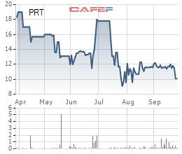 SAM Holdings huy động 278 tỷ trái phiếu từ 96 nhà đầu tư cá nhân, đảm bảo bằng cổ phần Protrade và Du lịch Phú Thọ - Ảnh 2.