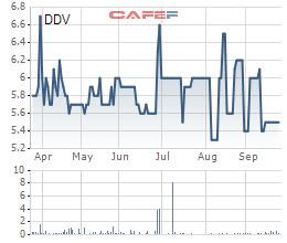 Một công ty mua bán nợ muốn mua gần 15 triệu cổ phần DAP Vinachem - Ảnh 1.