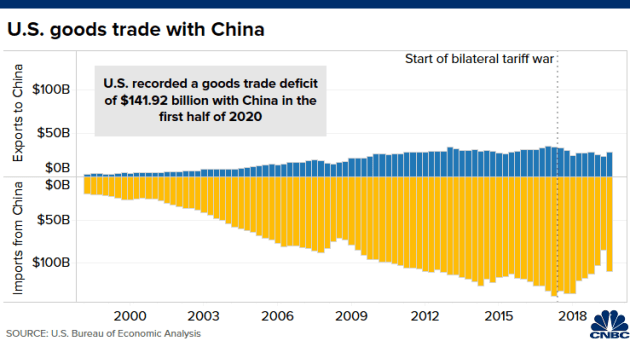 5 biểu đồ cho thấy kinh tế Mỹ và Trung Quốc phụ thuộc vào nhau như thế nào - Ảnh 1.