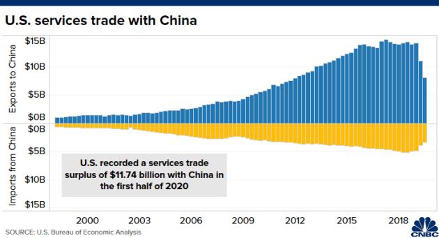 5 biểu đồ cho thấy kinh tế Mỹ và Trung Quốc phụ thuộc vào nhau như thế nào - Ảnh 2.