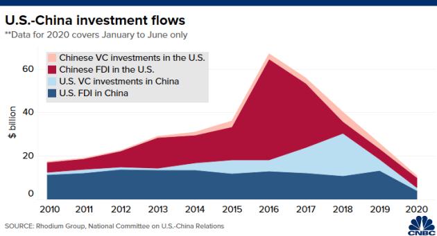 5 biểu đồ cho thấy kinh tế Mỹ và Trung Quốc phụ thuộc vào nhau như thế nào - Ảnh 5.