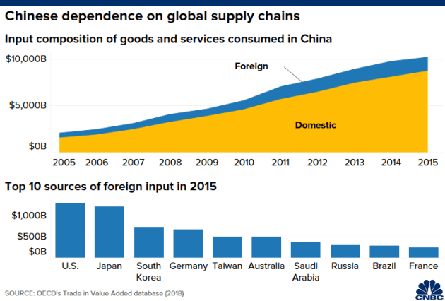 5 biểu đồ cho thấy kinh tế Mỹ và Trung Quốc phụ thuộc vào nhau như thế nào - Ảnh 4.