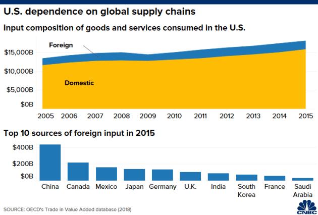 5 biểu đồ cho thấy kinh tế Mỹ và Trung Quốc phụ thuộc vào nhau như thế nào - Ảnh 3.