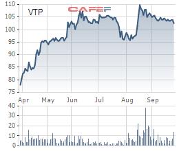 Viettel chuẩn bị thoái bớt vốn tại 3 công ty con trên sàn - Ảnh 3.