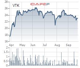 Viettel chuẩn bị thoái bớt vốn tại 3 công ty con trên sàn - Ảnh 1.