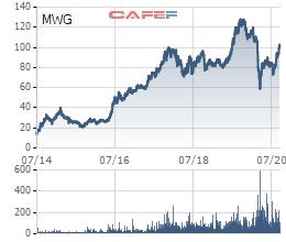 Thế giới di động (MWG) chốt danh sách cổ đông trả cổ tức bằng tiền tỷ lệ 15% - Ảnh 1.