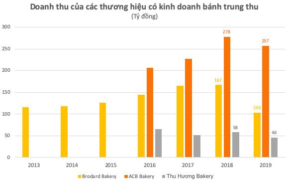 Từng được ví von làm một vụ ăn cả năm, thị trường bánh trung thu ngày càng eo hẹp: Doanh thu ABC, Thu Hương, Brodard Bakery lần đầu sụt giảm sau nhiều năm tăng trưởng - Ảnh 1.