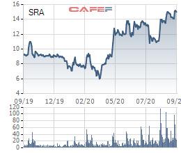 Một nhà đầu tư cá nhân đã bán ra 1,2 triệu cổ phiếu SRA sau gần 2 năm làm cổ đông lớn của Sara Việt Nam - Ảnh 1.