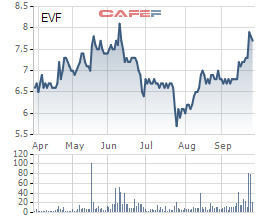 ABBank bán ra 9,1 triệu cổ phiếu EVF, không còn là cổ đông lớn của EVN Finance - Ảnh 1.