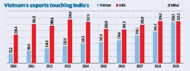 So sánh dữ liệu xuất khẩu Việt Nam - Ấn Độ, ai đang dẫn trước trong cuộc đua trở thành cứ điểm sản xuất mới? - Ảnh 1.