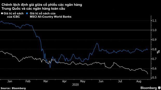 4 ngân hàng lớn nhất lỗ kỷ lục, Trung Quốc tự tay đẩy hệ thống tài chính và nền kinh tế đứng trước vực thẳm?  - Ảnh 4.