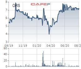 Chứng khoán Tiên Phong (ORS) chào bán riêng lẻ 56 triệu cổ phiếu, tăng VĐL lên 1.000 tỷ đồng - Ảnh 1.