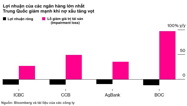 4 ngân hàng lớn nhất lỗ kỷ lục, Trung Quốc tự tay đẩy hệ thống tài chính và nền kinh tế đứng trước vực thẳm?  - Ảnh 1.