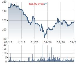 Danh mục nửa tỷ USD của Pyn Elite Fund tăng trưởng 13% trong tháng 8 - Ảnh 2.