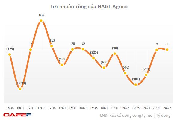 HAGL Agrico (HNG): Nửa đầu năm có lãi trở lại, cổ phiếu thoát khỏi diện kiểm soát từ ngày 7/9 - Ảnh 1.