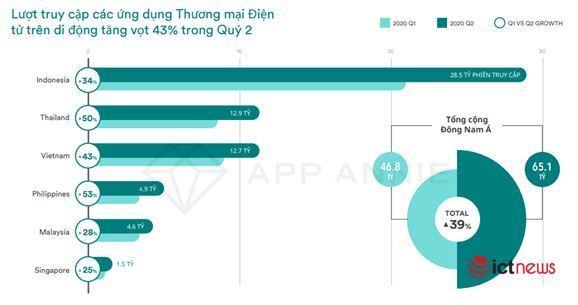 Mua sắm trực tuyến tại Việt Nam tăng kỷ lục, đứng thứ 3 khu vực - Ảnh 2.