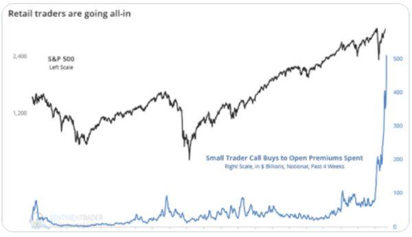 Bloomberg: Cỗ máy kiếm tiền được kích hoạt, nhà đầu tư trên toàn cầu tất tay cho thị trường quyền chọn - Ảnh 2.
