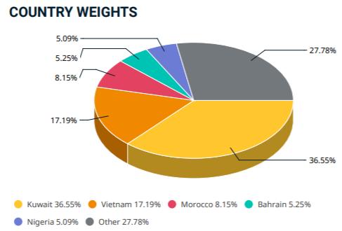 Tỷ trọng cổ phiếu Việt Nam trong rổ Frontier Markets giảm nhẹ sau kỳ review tháng 8 - Ảnh 1.