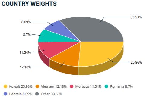 Tỷ trọng cổ phiếu Việt Nam trong rổ Frontier Markets giảm nhẹ sau kỳ review tháng 8 - Ảnh 3.