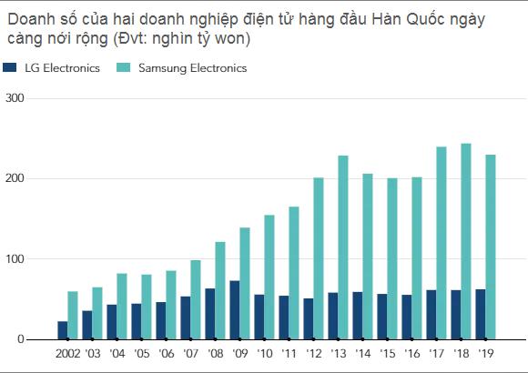 Chọn Việt Nam là một trong những điểm đến để cứu vãn tình hình, nhưng chỉ 2/3 nhà máy của LG có KQKD tăng trưởng, một nhà máy đang lỗ nặng - Ảnh 5.