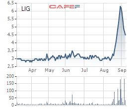 Licogi 13 lý giải về việc giải thể các công ty liên quan dự án nhà máy điện mặt trời LIG Quảng Trị - Ảnh 1.