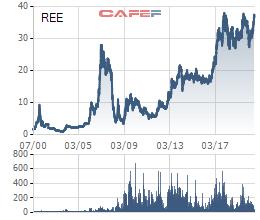Kỳ vọng thủy điện hồi phục và dòng vốn ETF, cổ phiếu REE áp sát đỉnh lịch sử năm 2018 - Ảnh 1.