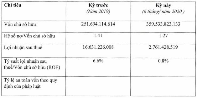 Chuỗi cầm đồ F88 chỉ đạt 2,8 tỷ LNST sau 6 tháng, ROE giảm mạnh từ 6,6% về còn 0,8% - Ảnh 1.