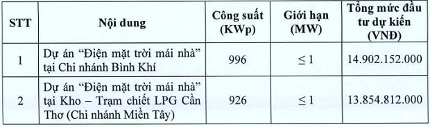 Kinh doanh khí LPG và CNG lỗ nặng do Covid-19, PV GAS South trình bổ sung dự án điện mặt trời áp mái cho năm 2020 - Ảnh 1.