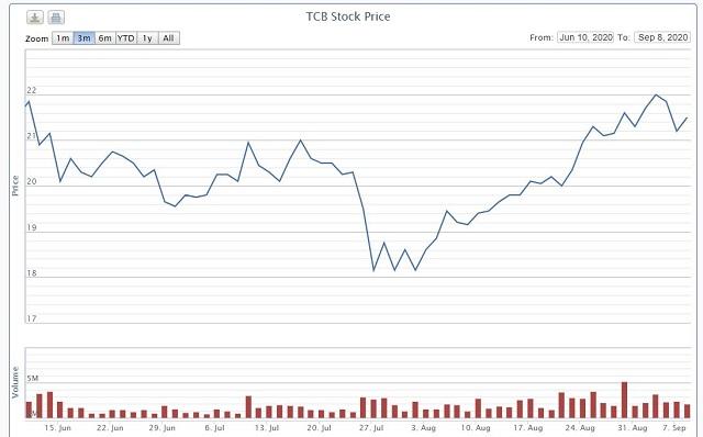 Techcombank khóa room ngoại ở 22,5% - Ảnh 1.